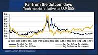 Tech stock chart