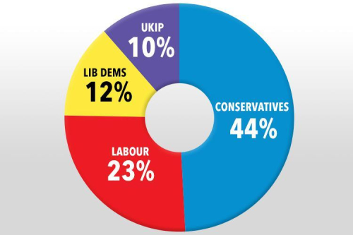 British election poll