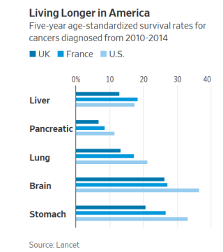 Cancer results USA v UK and France (2)