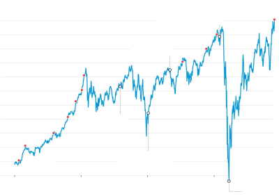Dow record high nov 24 2020